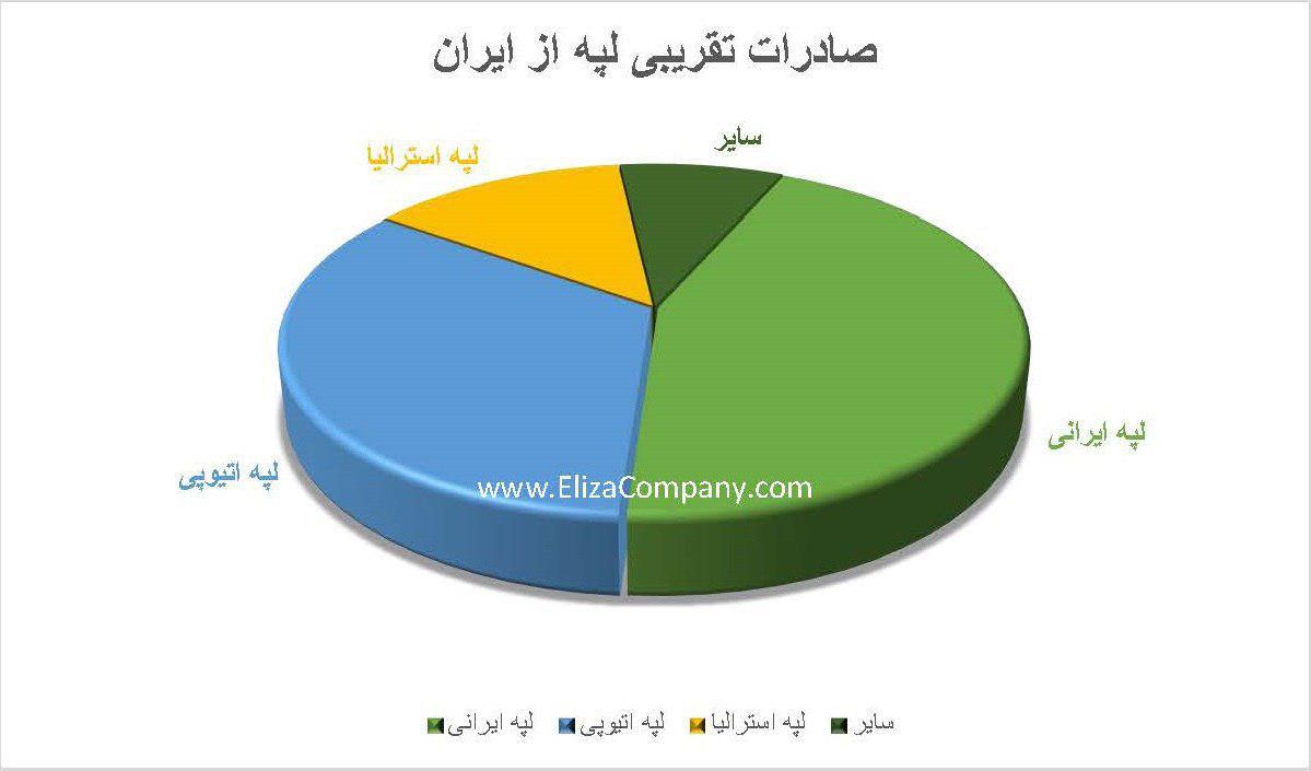 صادرات لپه ایرانی