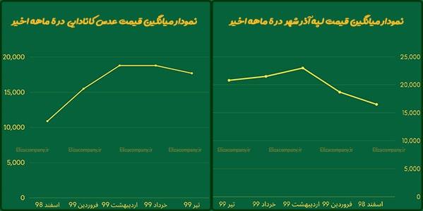 نمودار میانگین قیمت حبوبات فله