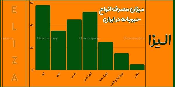 نمودار مصرف انواع حبوبات