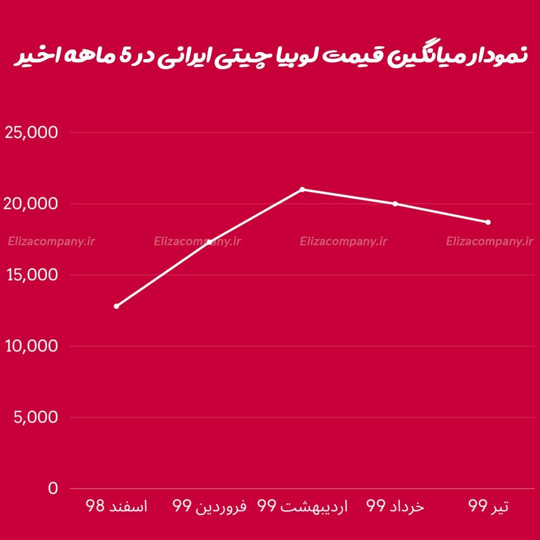 نمودار میانگین قیمت لوبیاچیتی