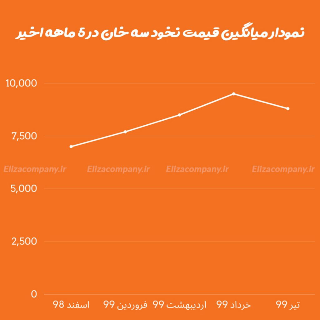 نمودار قیمت نخود سه خان