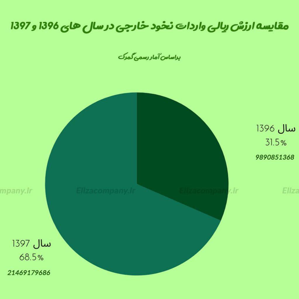 نمودار مقایسه ارزش ریالی واردات نخود خارجی در سال 1397