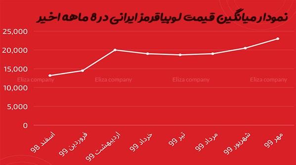 قیمت لوبیا قرمز ایرانی
